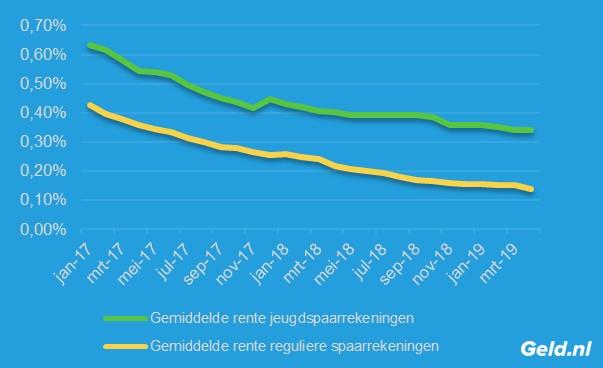 Rente jeugdsparen vs regulierie spaarrente