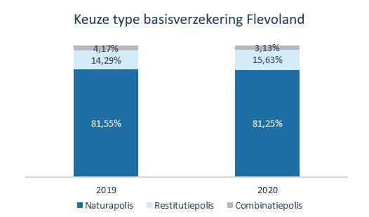 Keuze type basisverzekering Flevoland