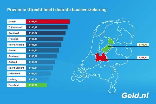 Utrecht duurste basisverzekering